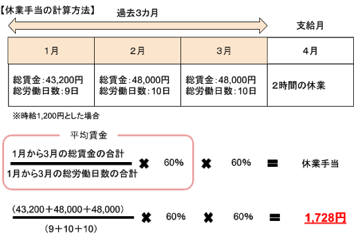 登録ヘルパーの休業手当の計算方法