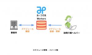 登録ヘルパー自身の勤怠管理は「みーつけあ Workers スケジュール管理」が便利!