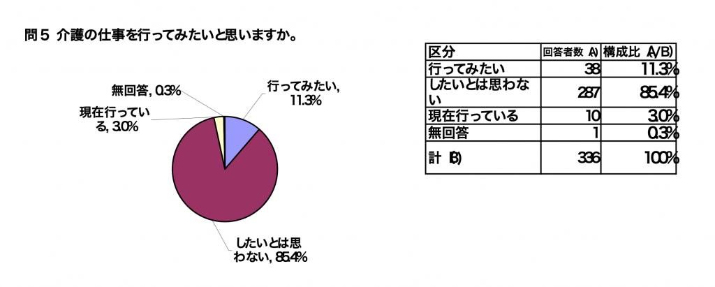 介護の仕事のイメージについてのアンケート結果-長崎県