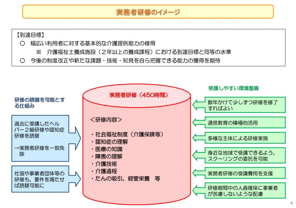 介護ヘルパー 資格 資料