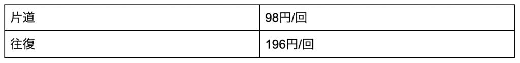 片道 98円/回 往復 196円/回