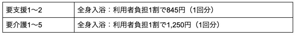 要支援1〜2 全身入浴:利用者負担1割で845円(1回分) 要介護1~5 全身入浴:利用者負担1割で1,250円(1回分)