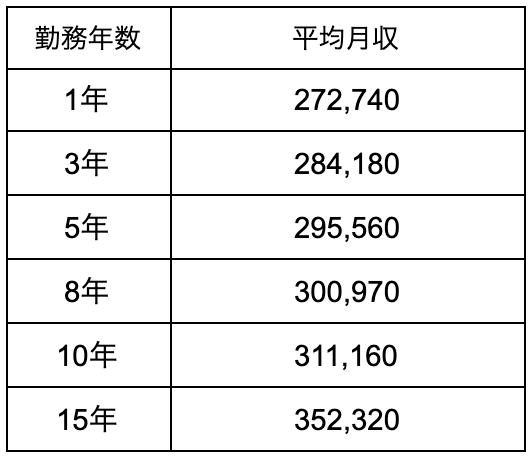 勤務年数 平均月収 1年 272,740 3年 284,180 5年 295,560 8年 300,970 10年 311,160 15年 352,320