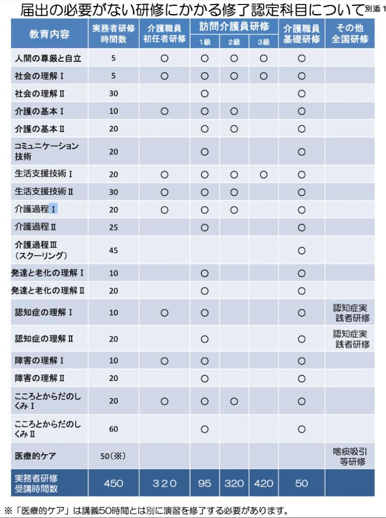 出典:実務者研修 厚生労働省