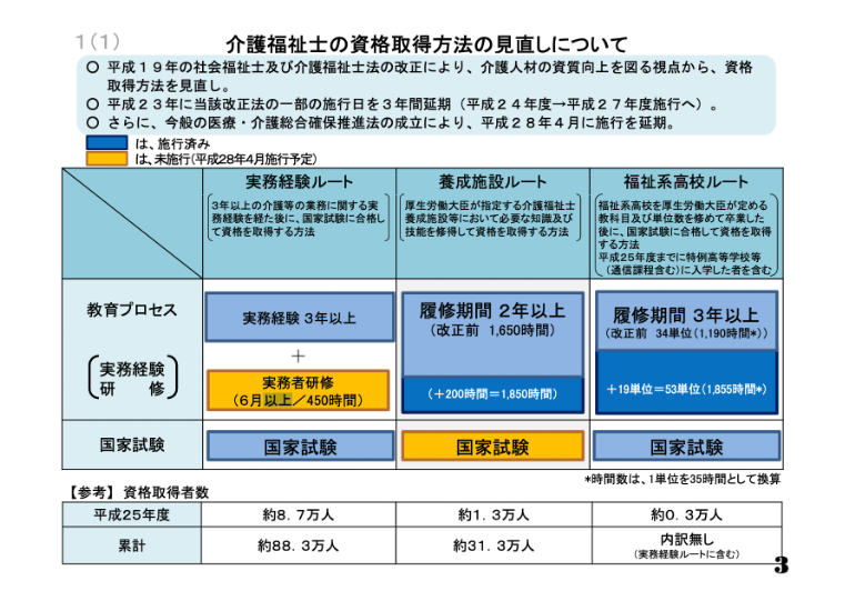 出典:介護福祉士資格の取得方法について 厚生労働省