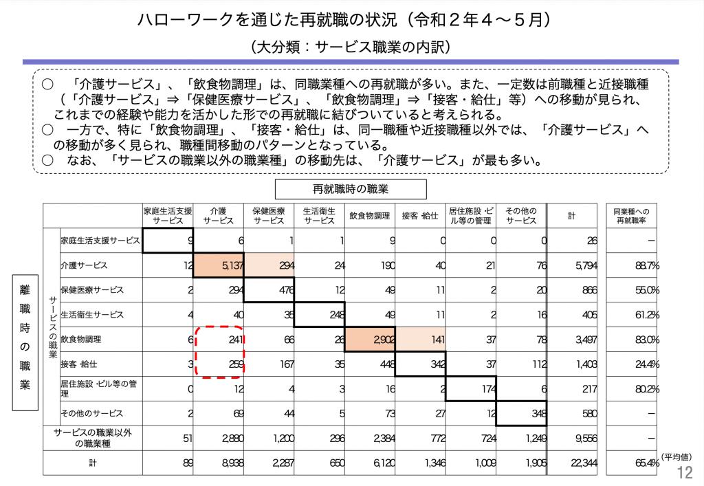 ハローワークを通じた再就職の状況(令和2年4~5月)|厚生労働省
