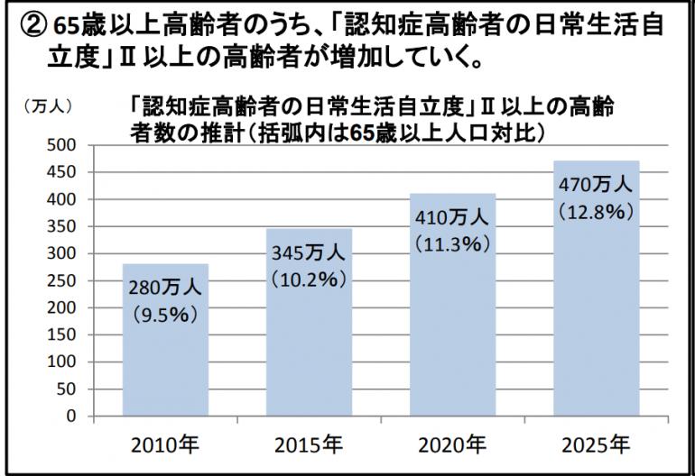 厚生労働省「今後の高齢者人口の見通しについて」