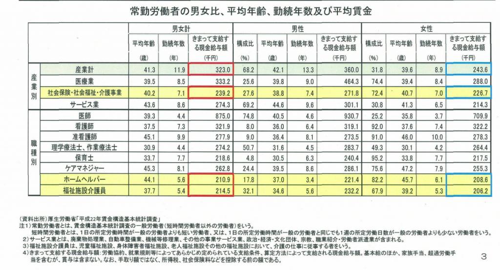 厚生労働省「平成22年平均賃金構造基本統計調査」