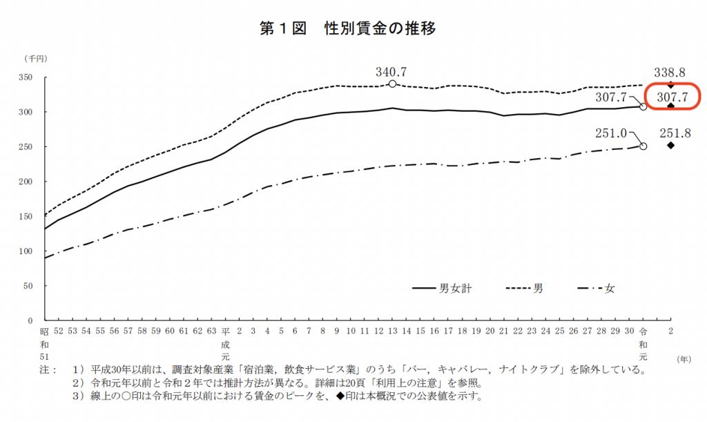 令和2年賃金構造基本統計調査の概要|厚生労働省