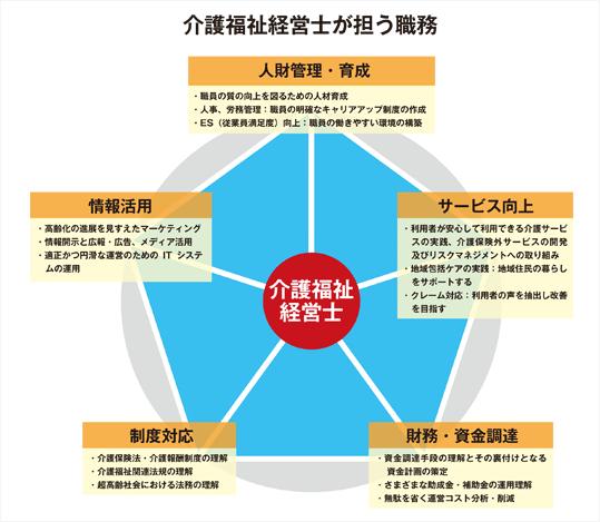 介護福祉経営士とは−一般財団法人日本介護福祉経営人材教育協会