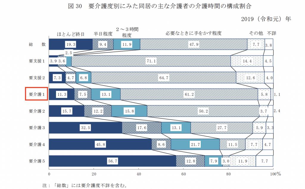 2019年国民生活基礎調査「介護の状況」−厚生労働省