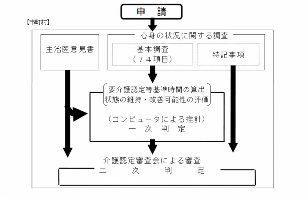 要介護認定に係る制度の概要−厚生労働省